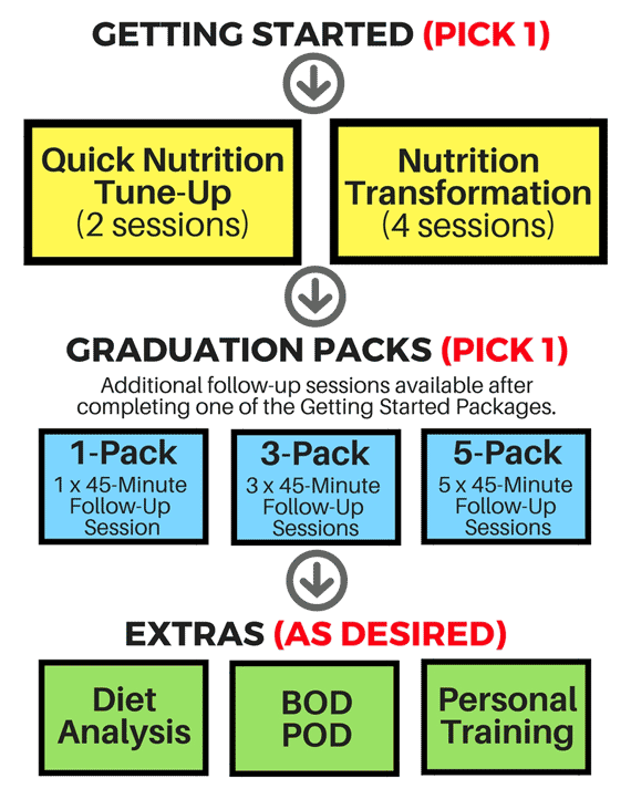 Nutrition Packages and Rates